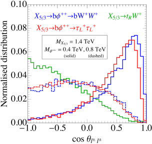 Distribution of the relative azimuthal angle between the SSL pair (left) and invariant mass (right) for various