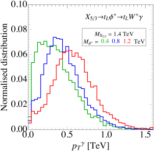 Left: Distribution of the transverse momentum of the leading photon in signal events which pass all SSL cuts, for
