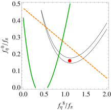 (color online). Independent (of mixing scheme) estimation of decay constants. The black thin curve is a