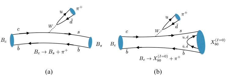 (a): Leading order Feynman diagram for the decay