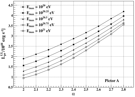 Upper limit on the proton luminosity of Pictor A as a function of the spectral index of the injection spectrum. The calculation is based on the measured upper limit on the integral flux of GeV-TeV gamma-rays obtained by