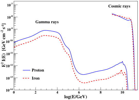 Cosmic-ray and gamma-ray fluxes as a function of the logarithm of the energy for a source at the distance of Pictor A obtained with CRPropa. Solid lines correspond to an injection spectra composed by proton and dashed lines to iron nuclei.