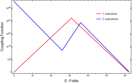 A sketch of the coupling function for the cases of 1 and 2 transitions
