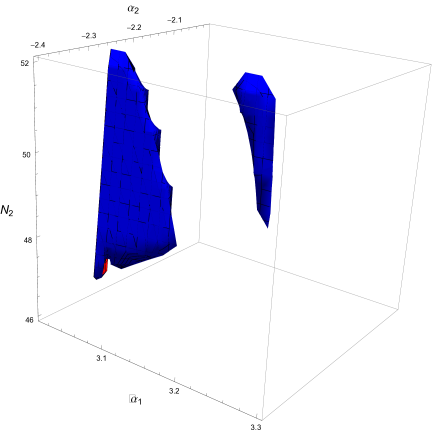 The region of parameter space where the magnetic field is more enhanced due to the existence of the transition