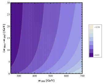 This figure shows the variation of the thermal relic density of