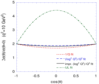 The predicted differential cross section