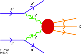 Illustration of two virtual photon annihilation in lepton-lepton collisions. The final state can be single