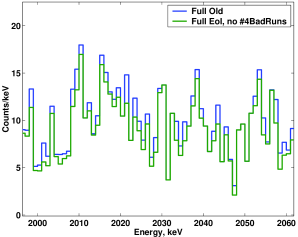 Left: the peaks at 550keV and 640keV in the low-energy range (500-700keV) of the ANG4 detector disappear after applying the EoI cut and removing corrupted data sets. Right: the effect of these cuts in the sum spectrum around the
