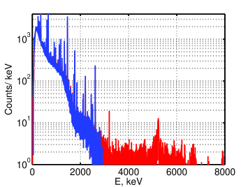 Comparison of the summed spectra collected in two energy ranges: 0 - 3MeV and 0 - 8MeV