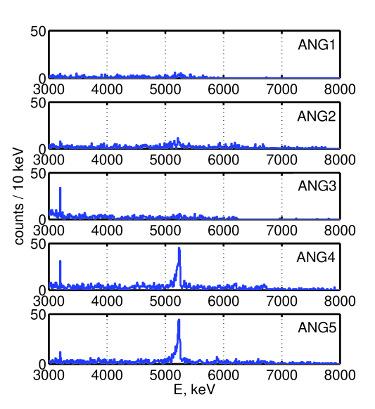 The high-energy part of the HdM detector spectra showing the