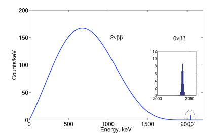 A calculated two-electron summed energy spectrum of double beta decay of