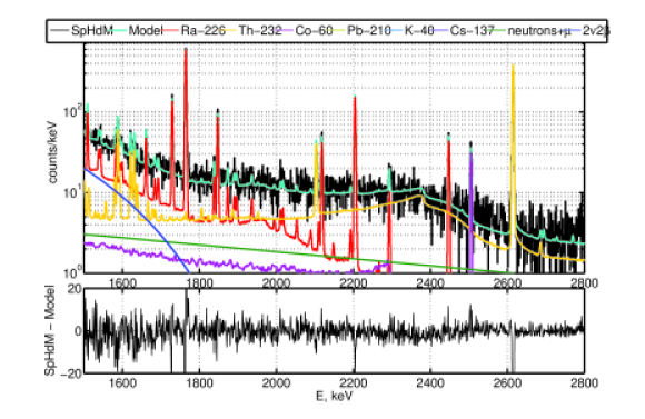 The HdM spectrum, its model and its components.