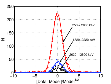 Distributions of the normalized residuals between the HdM spectrum and the model spectrum, fitted with Gaussian for three energy ranges.