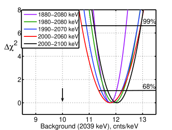 as a function of the scaled model background for the five energy windows (Eq.