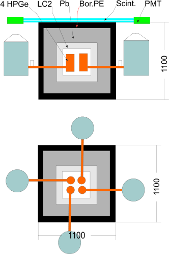 Schematic drawings of the HdMexperiment setup. Four enriched detectors, ANG1, ANG2, ANG3 and ANG5, are installed in a common shield (left panel). ANG4 detector is installed in a separate shield made of electrolytic copper and lead (right panel).