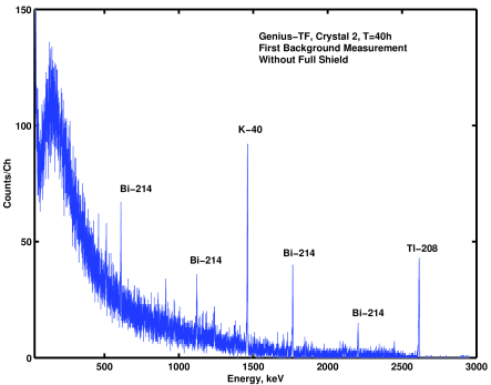 Top: first spectrum measured with detector GTF1. The