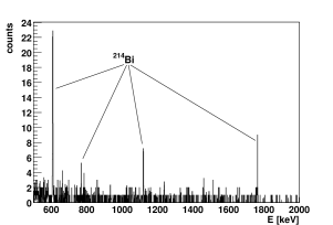 Background spectrum measured with GTF2 detector a few days after the completion of the external shielding. Only peaks from