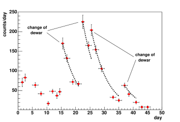 Number of counts per day observed in the 351.9 keV peak from