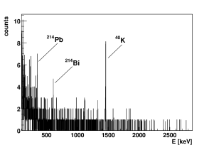 Left: sum spectrum of the detector GTF2 from six G