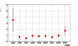 The time distribution of all events in the energy interval from 2036.5 to 2041.0keV, for the period from November 1995 to May 2003