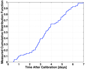 Left: arrival time for all 70 events in the interval 2035.5 - 2042.5keV as function of time relative to the last time of calibration for the period 1995 - 2003. The acquisition was turned off during the first six hours after each calibration for a liquid nitrogen filling. The corresponding cumulative distribution (right) is consistent with a uniform one at 87% C.L., according to the Kolmogorov-Smirnov test