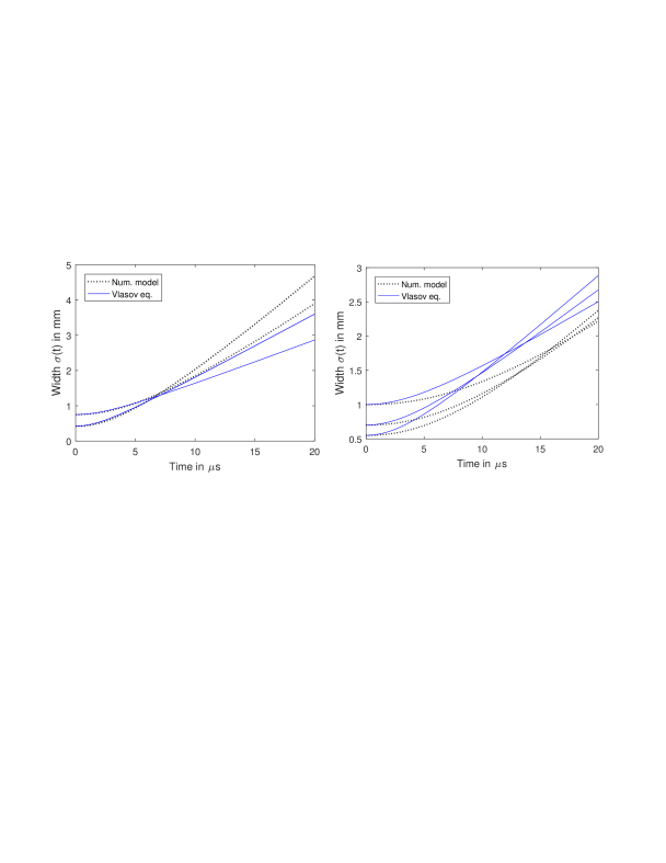 (left) Hydrodynamic expansion along the major axes of Gaussian ellipsoids with initial