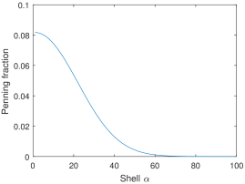 Penning fraction as a function of shell number for a model Gaussian ellipsoid with dimensions,