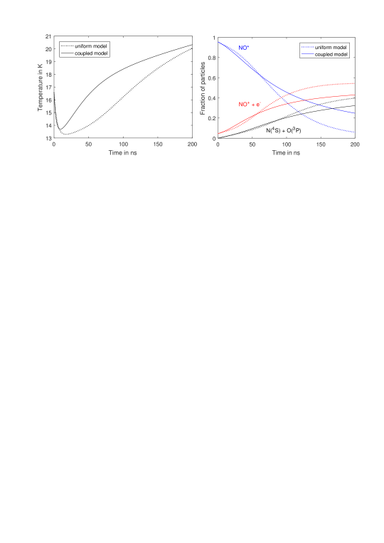 (left) The short-time evolution of electron temperature in plasmas formed by avalanche from a Rydberg gas with