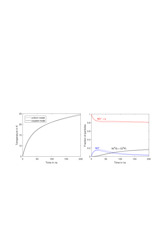 (left) The short-time evolution of electron temperature in an ultracold plasma with initial