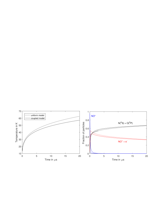 (left) The long-time evolution of electron temperature in plasmas formed by avalanche from a Rydberg gas with