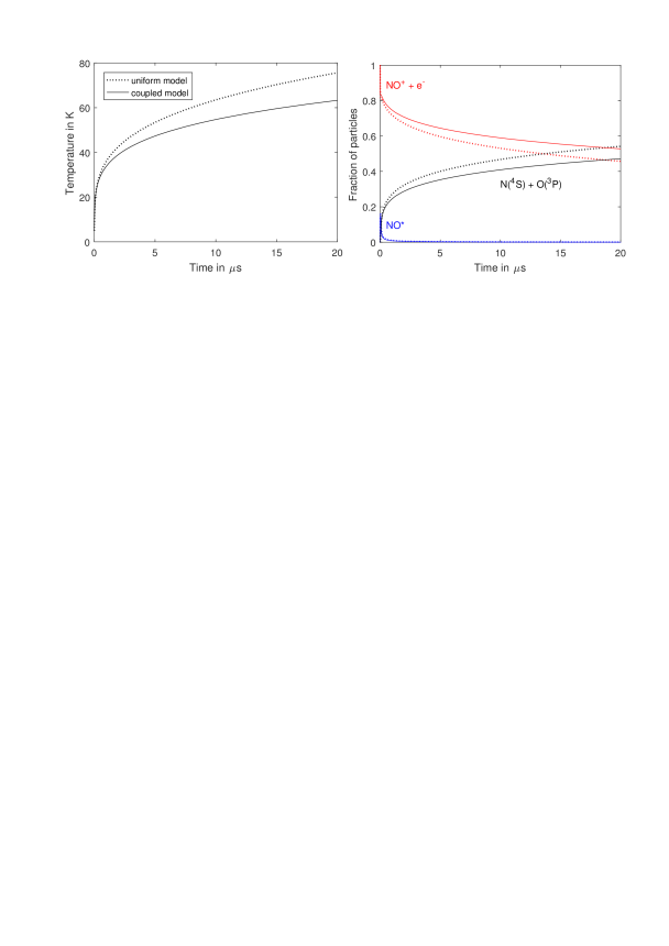 (left) The long-time evolution of electron temperature in an ultracold plasma with initial