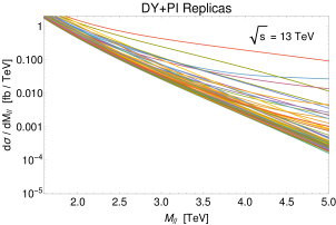 (a) Prediction of the DY+PI dilepton spectrum for the 100 NNPDF replicas. (b) central value for the DY (black line) and DY+PI (red line) dilepton spectrum from NNPDF including the PDF error band for the two cases. (c) Relative impact of the PDF uncertainties with (magenta line) and without (blue line) the PI contribution. Standard acceptance cuts are applied (