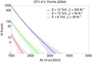 (a) Number of SM events expected in the dielectron channel from the DY process as a function of the lower cut on the dilepton invariant mass. The error bands include only the statistical error, as the PDF error is here sub-dominant. (b) Same result with the inclusion of the PI contribution. In the error bands is now included the overall PDF uncertainty in addiction to the statistical error. Standard acceptance cuts are applied (