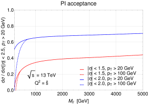 (a) The acceptance of the PI contribution to the dilepton spectrum for different cuts in