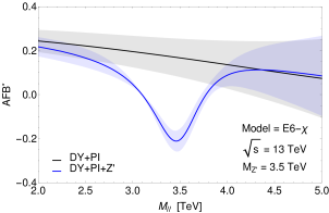 (a) Differential cross section predicted within the