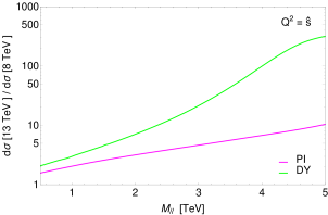 (a) PI differential cross section in the dilepton invariant mass for the LHC at 8 TeV (blue line) and 13 TeV (red line). (b) Ratio of the two differential cross sections at 13 TeV and 8 TeV (magenta line) compared with the analogous ratio for the DY case (green line). Standard acceptance cuts are applied: