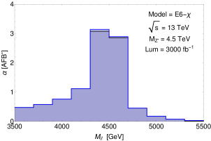 (a) Differential cross section significance within the