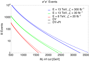 (a) Relative importance of the PI term in the dilepton SM background at the LHC with energies of 8 TeV (blue line) and 13 TeV (red line). Standard acceptance cuts are applied (