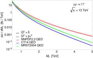 (a) Ratio between the central values of the photon induced dilepton spectrum obtained with the MRST2004QED and the NNPDF2.3QED sets. (b) Same as (a) but now comparing the MRST2004QED and the CT14QED sets. (c) Ratio between the dilepton spectrum at two different factorisation scales,