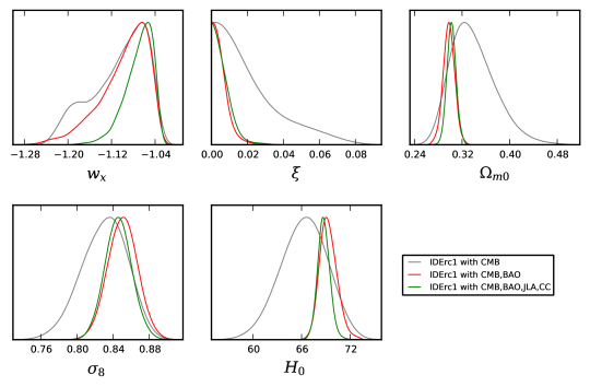 1D marginalized posterior distributions for a selection of cosmological parameters of the