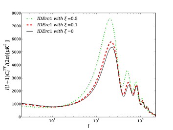 Theoretical prediction for CBM TT power spectrum in presence of the DM-DE coupling for different values of