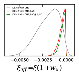 1D marginalized posterior distribution of the parameter