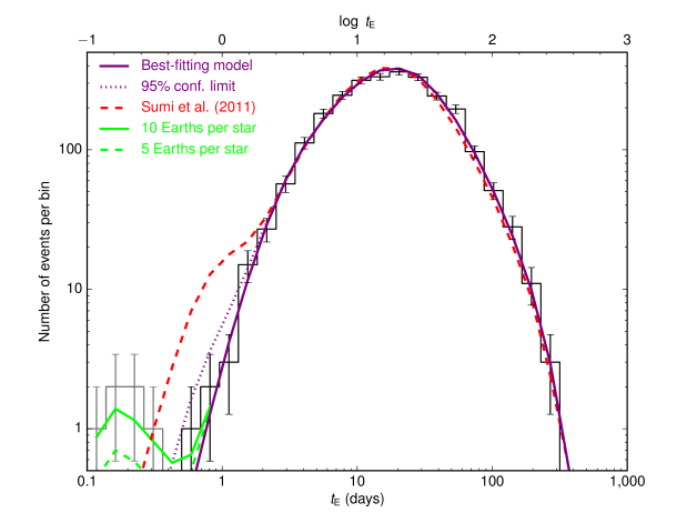 The purple line is the best-fitting model. The dotted line constrains the 95% confidence limit on the number of wide-orbit or unbound Jupiter-mass planets of 0.25 planets per star. The dashed red line is the best-fitting model from ref.