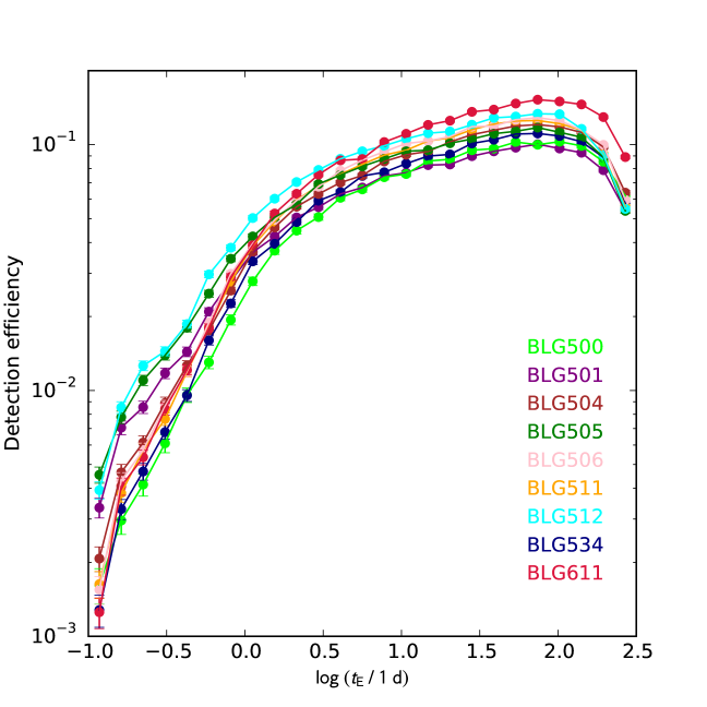 Detection efficiencies as a function of the Einstein timescale