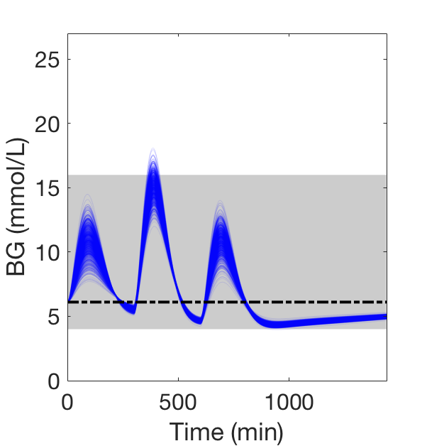 BG profiles simulated for 1,000 random meals (shaded blue lines). Grey areas indicate healthy BG ranges (