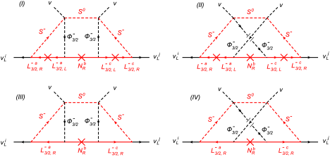 Three-loop neutrino mass diagrams. The red lines denote the