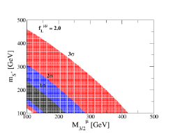 Parameter region which can explain the discrepancy of the muon