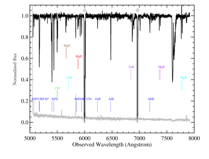 Continuum normalised spectrum of GRB120404A observed with the Gemini–North (black is the spectrum and grey is the error array associated with it): the main system at