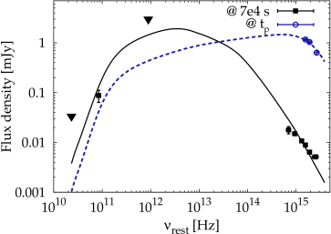 Rest–frame SEDs at peak (circles and dashed line) and at