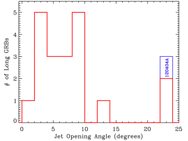 Jet half–opening angle distribution for a number of